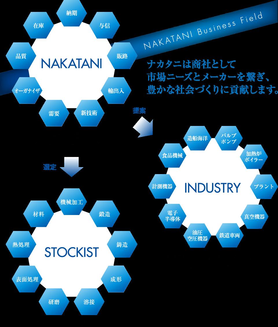 ナカタニは商社として市場ニーズとメーカーを繋ぎ、豊かな社会づくりに貢献します。