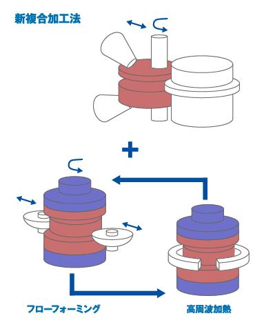 従来の加工法の課題